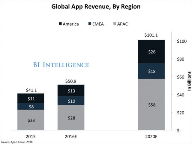 global app revenue growth report