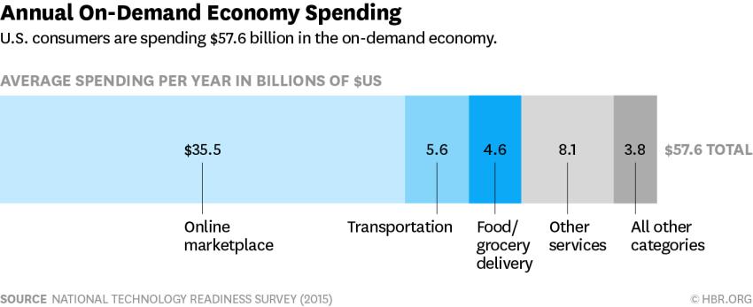 on demand economy spending survey