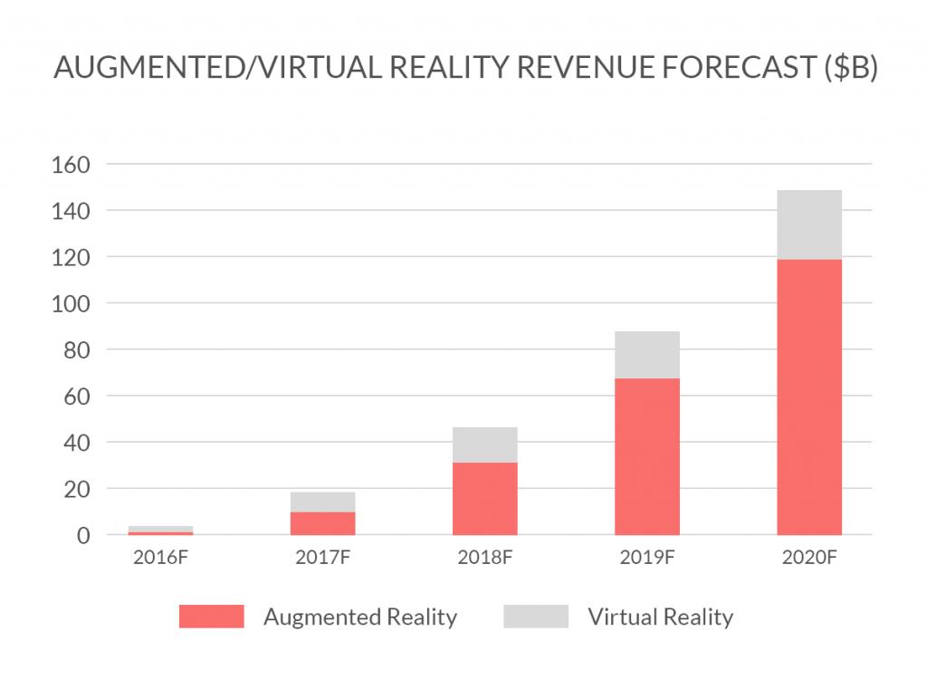 Revenue forecast AR VR
