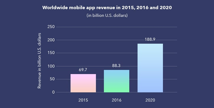 Statista report mobile app industry growth